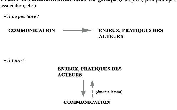 Le déterminisme communicationnel ou la communication qui dirige le monde