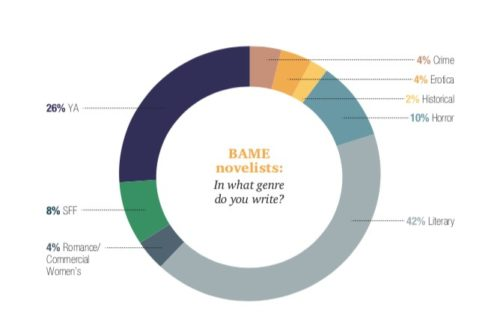 Genres in which BAME authors write, 2015 | © Source: Kean and Larsen (2015, p. 11).