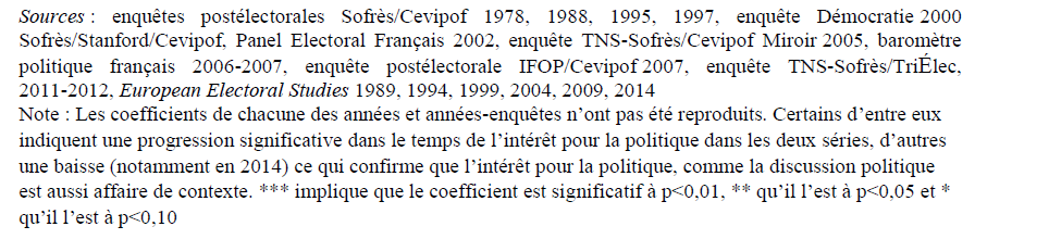 notes-interet