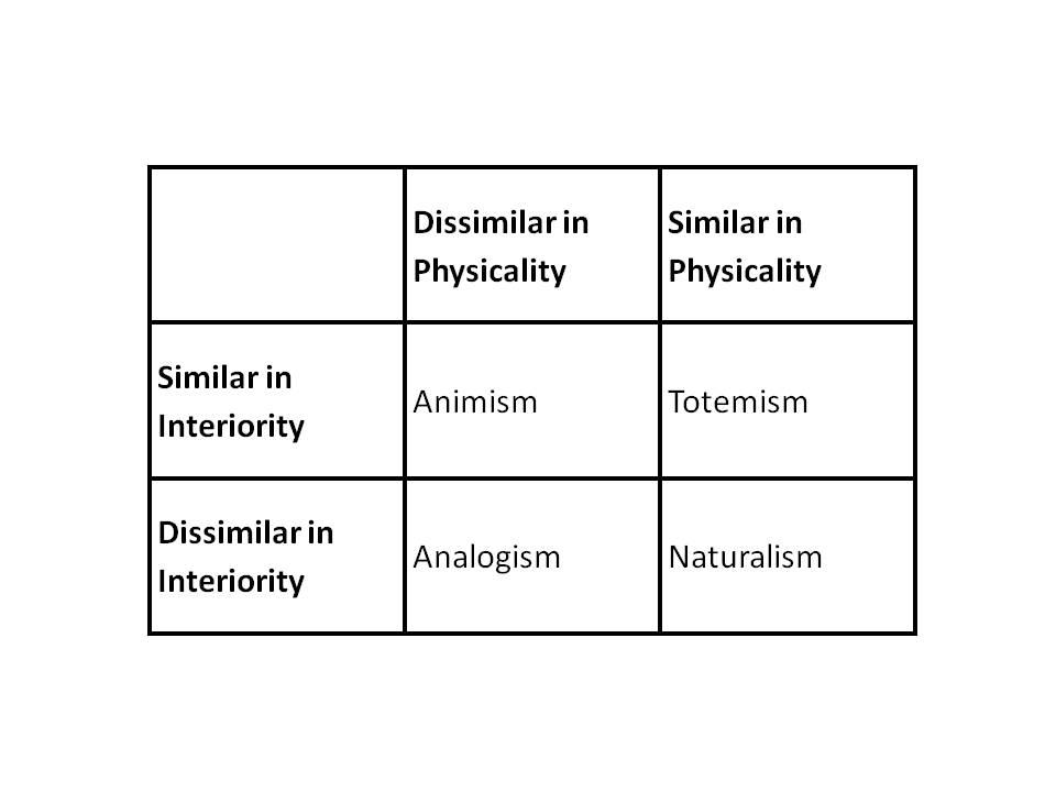 Descola ontological scheme