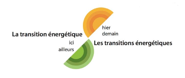 La transition énergétique vs les transitions énergétiques : hier, demain, ici, ailleurs