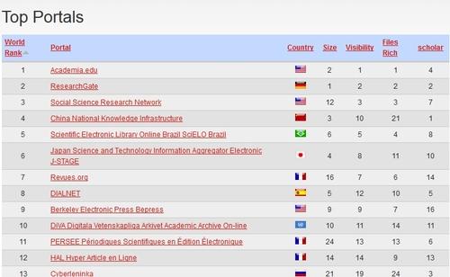 Ranking web of repositories