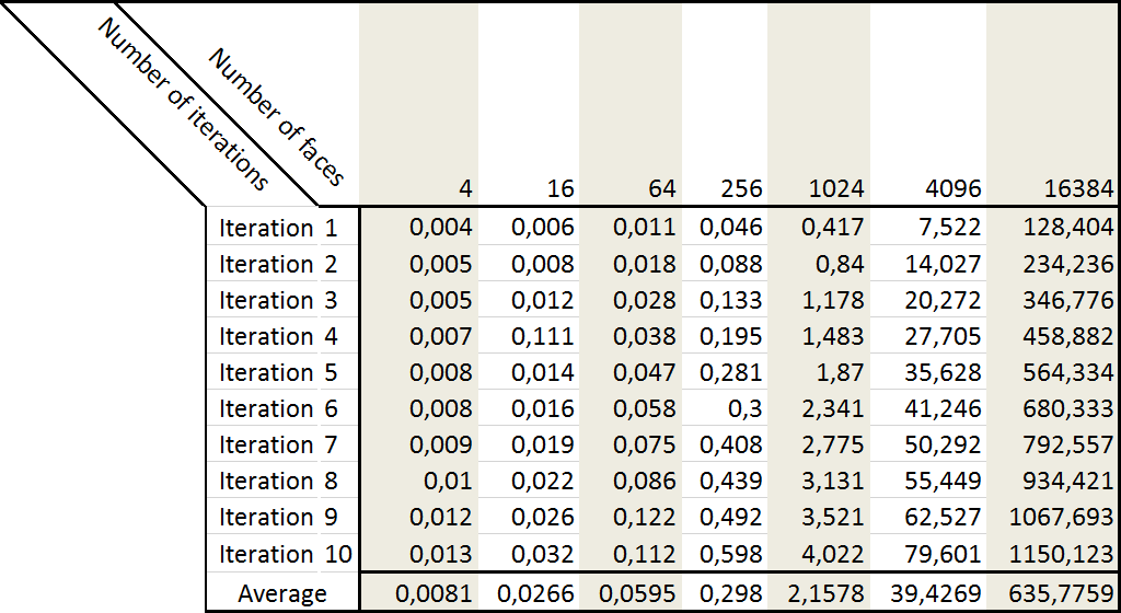 https://f.hypotheses.org/wp-content/blogs.dir/3847/files/2017/05/timing-results.png