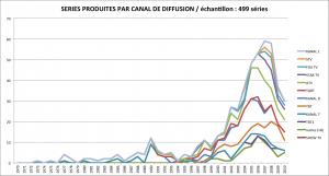 Grandes tendances de la production de séries en Turquie entre 1970 et 2010 (premier jet)