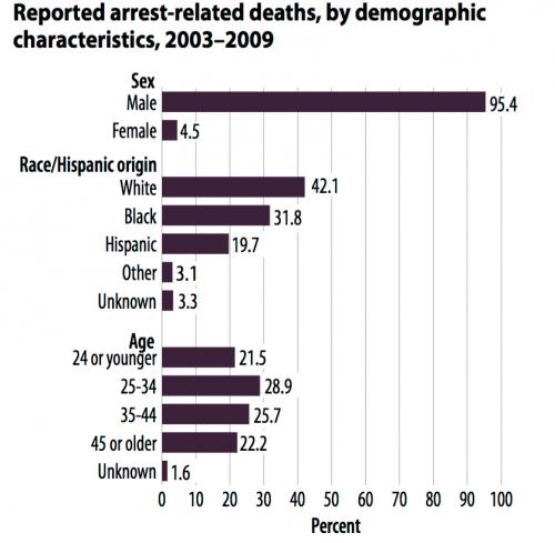 Source:  http://www.bjs.gov/content/pub/pdf/ard0309st.pdf