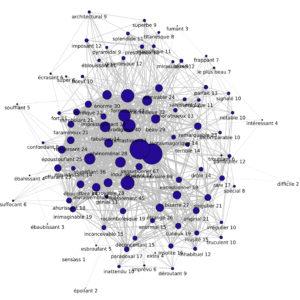 Graphe d'adjacence de ÉTONNANT sans la vedette