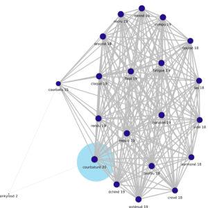 Graphe d'adjacence de COURBATURE