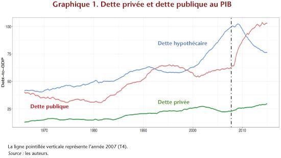 Dette publique / dette privée