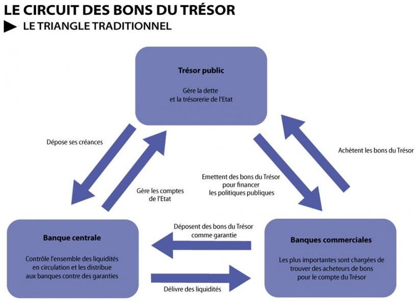 Note sur la Banque centrale européenne et la question des monnaies fiscales  complémentaires