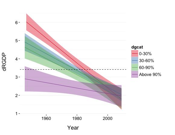 R&R - regression lines