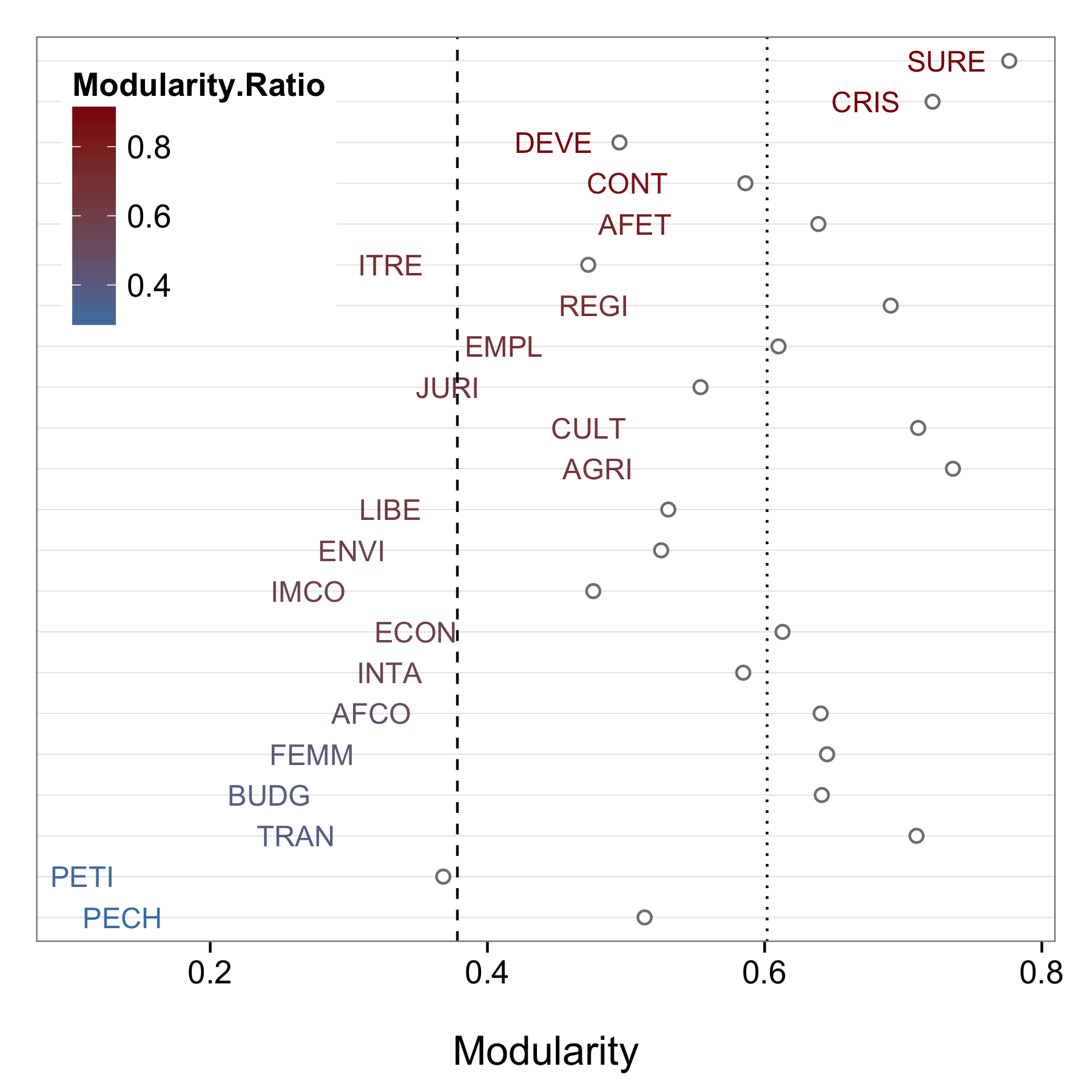 les points gris donnent la modularit maximale mesurable algorithmes louvain et walktrap