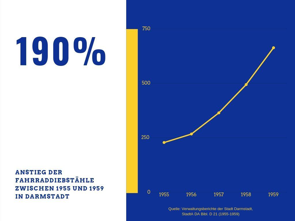 Anstieg der Fahrraddiebstähle in Darmstadt von 1955 bis 1959 nach Zahlen aus den Verwaltungsberichten der Stadt Darmstadt (StadtA DA Bibl. D 21)
