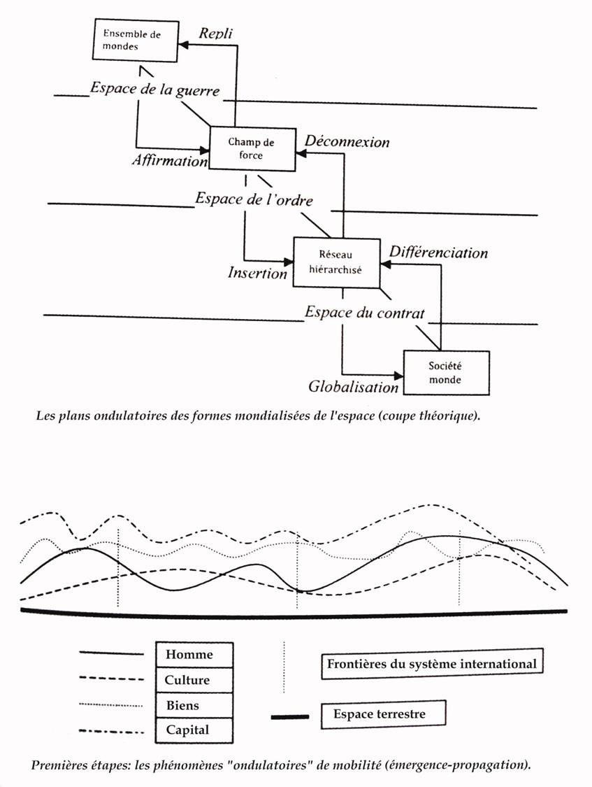 Denis Retaillé dans Territoires, territorialité, territorialisation. Controverses et perspectives (2008), p. 107