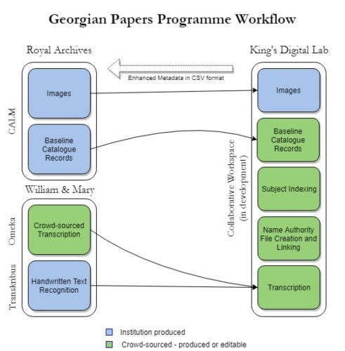 Georgian Papers Programme Workflow