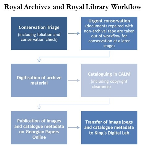 Royal Archives and Royal Library Workflow