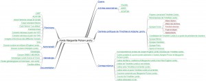 Structuration du Fonds Marguerite Pichon-Landry sous forme de carte mentale