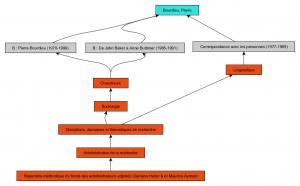 Relations de subsomption sur l'exemple précité
