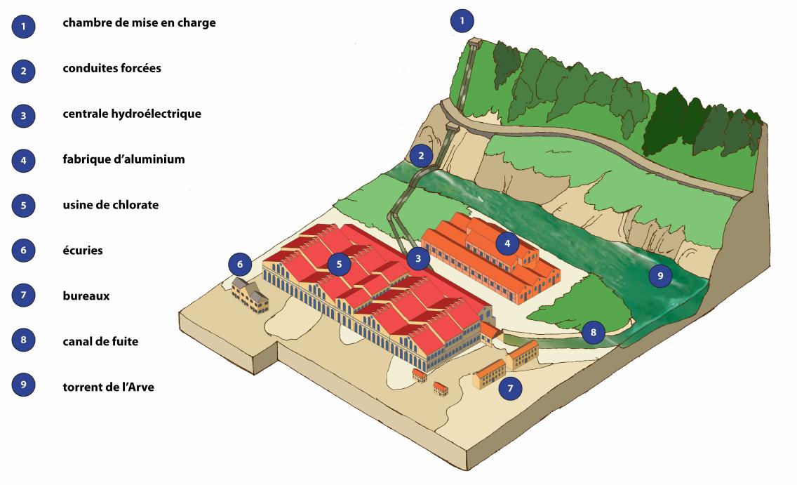L usine de chedde passy haute savoie une utopie du for Chambre agriculture haute savoie