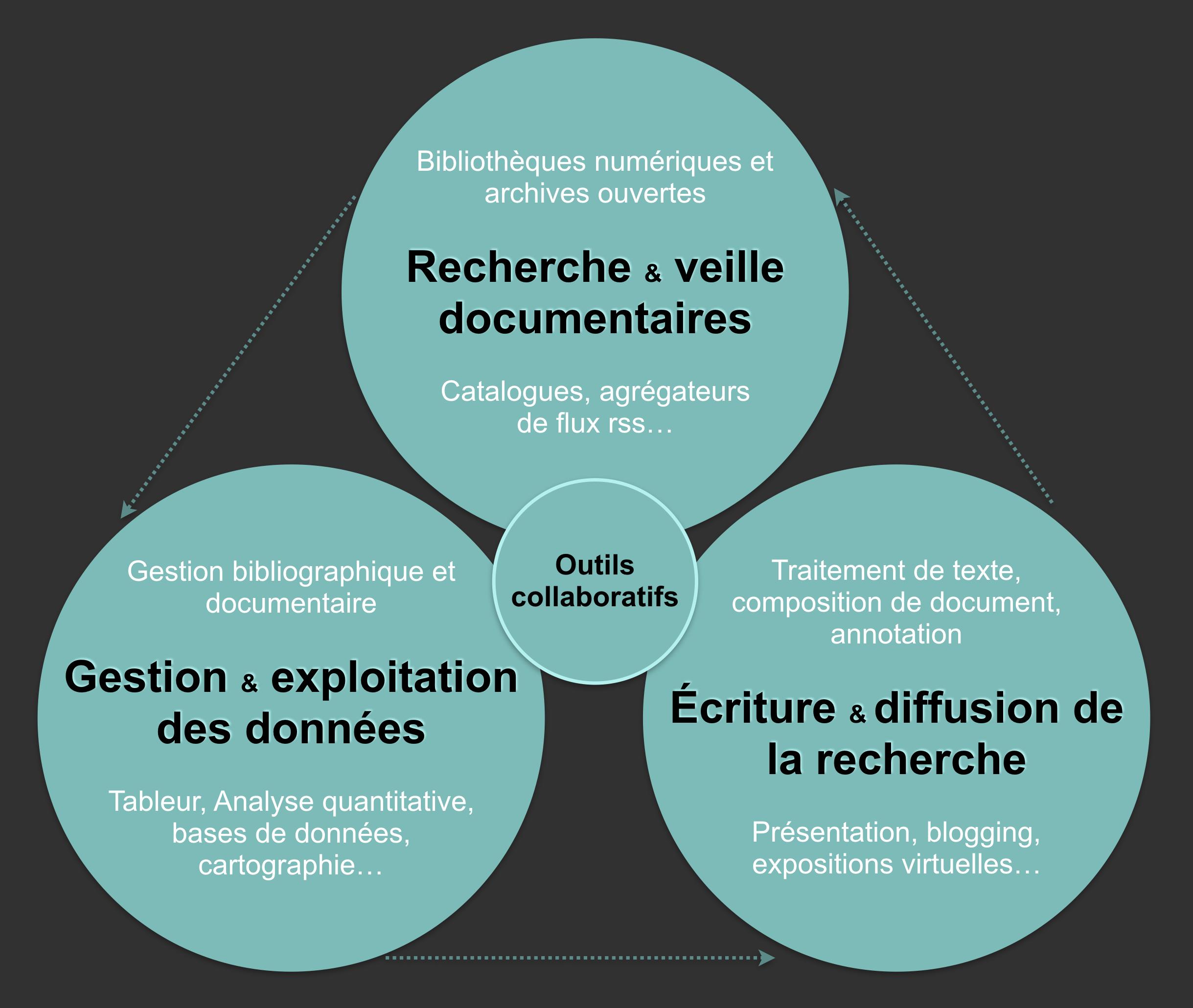 Schéma de formation des historiennes et historiens au numérique, par Franziska Heimburger et Émilien Ruiz