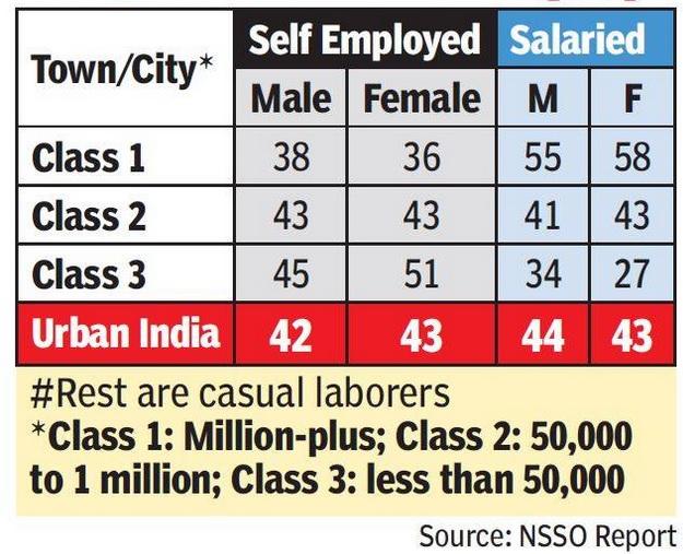 job class of cities