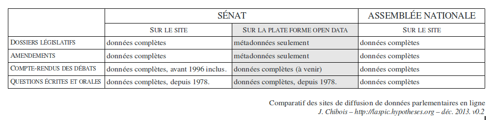 Tableau comparatif accessibilité données parlementaires v0.2