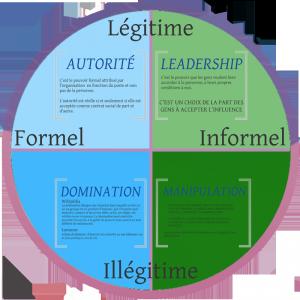 Modèle PILA, 1992, M. Roy et Al. aux presses de l'UQAM, / Source : Pouvoir, Influence, Autorité et Leadership