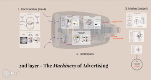 The Machinery of Advertising (2nd layer)