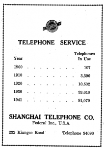 Publicité 5 - Shanghai Telephone Company - Federal Inc., USA. 232 Kiangse Road. Telephone 94090. Gordon, A. H, Streets of Shanghai: A History in Itself, Shanghai: A.H. Gordon, 1941. Ji Longsheng 鷄籠生, You Hu Zhi Nan 遊滬指南 , Nan fanf za zhi she chu ban bu 南方雜誌社出版部, 1942 (p.48).
