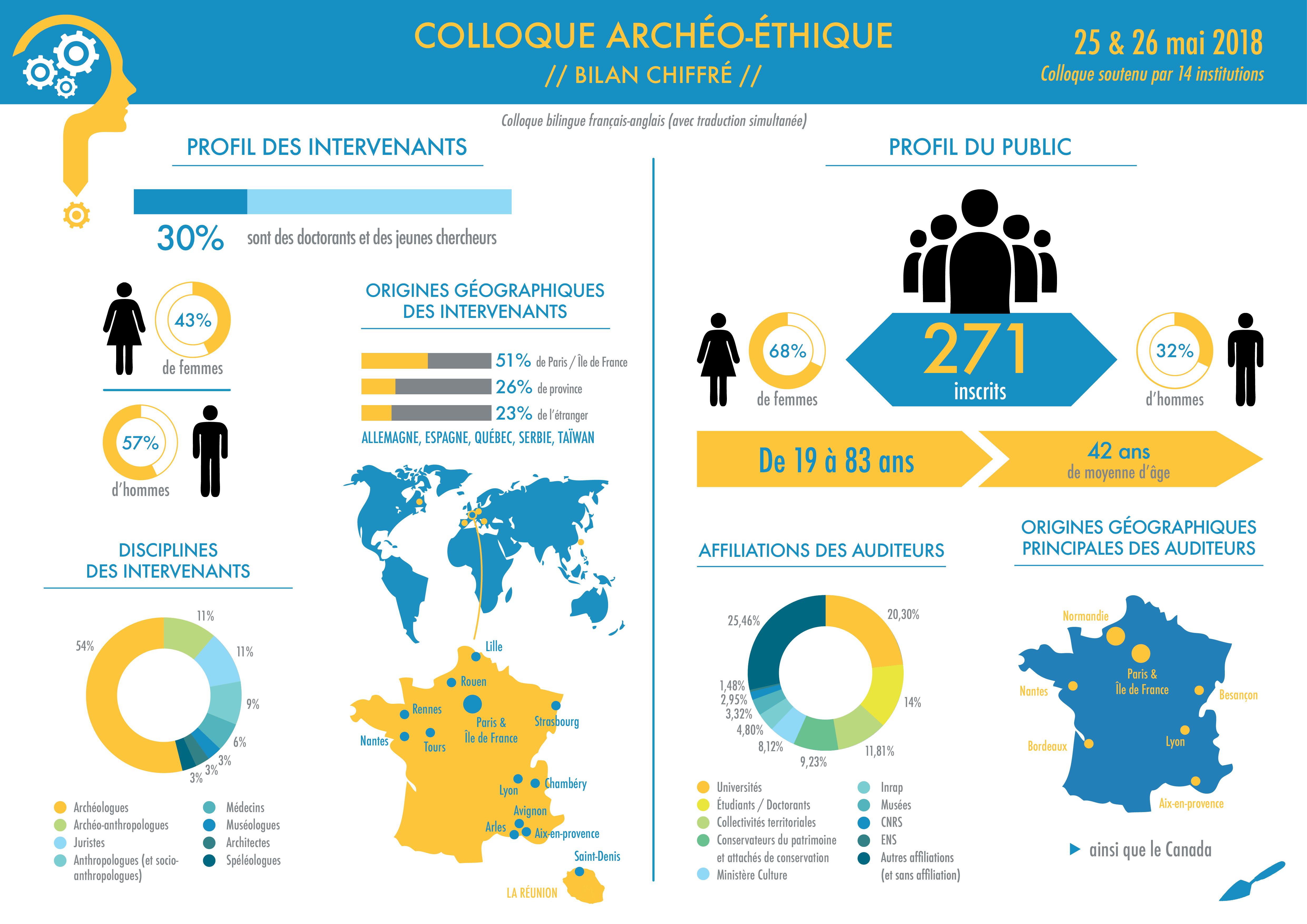 infographie bilan colloque archeo-ethique