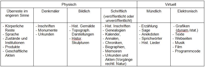 Tabelle Quellengattungen neu