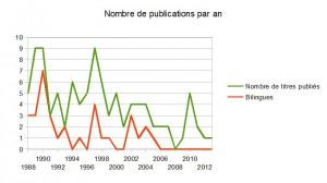 Graphique des publications annuelles José Corti