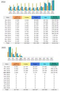 Tableau comparatif des connexions et des visiteurs entre 2014 et 2015
