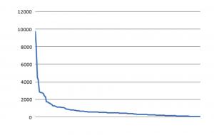 Nombre de visualisations en 2015 par articles classés selon leur popularité.