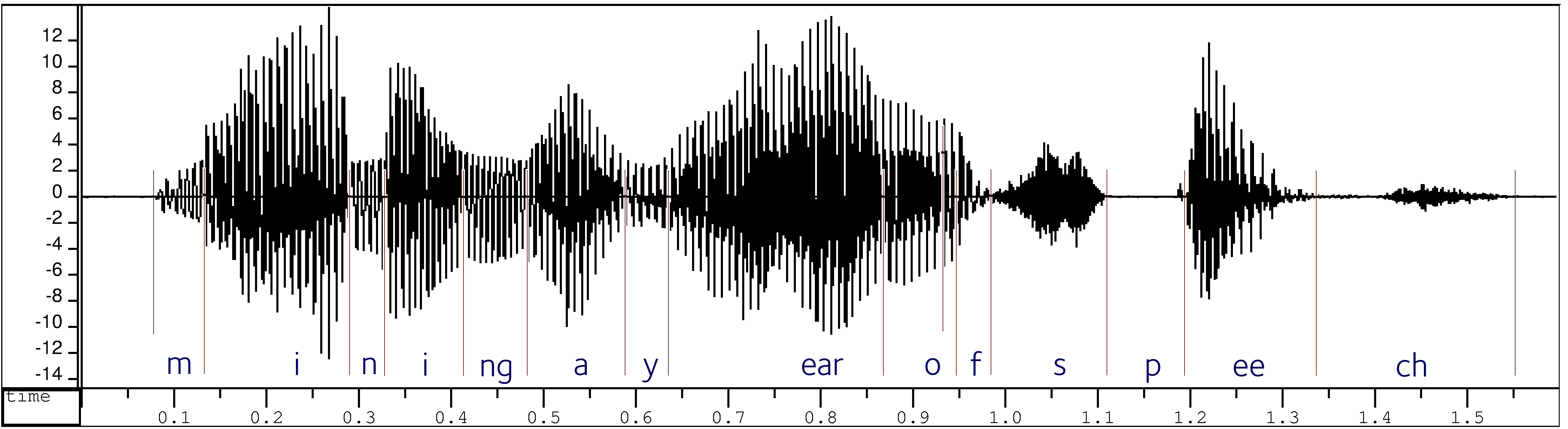 "visualisation (sonogramme) du signal sonore ""mining a year of speech"""