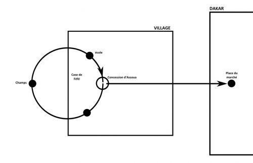 Schéma spatiogénétique d'Assoua.
