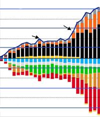 Jacques Sapir, Pour l'Euro, l'heure du bilan a sonné : Quinze leçons et six conclusions, FMSH-WP-2012-12, juin 2012.