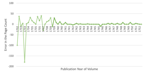 chart showing the frequency of errors in page count