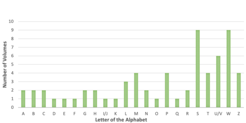 chart showing volumes per page number