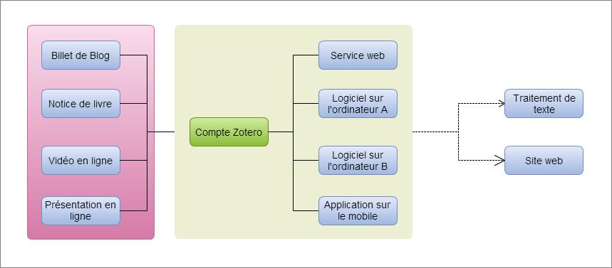 Schéma expliquant le fonctionnement de Zotero. En rose, l'espace d'internet, en vert le web service et les installation du logiciel et à droite, les sorties. Schéma trouvé sur internet, je cherche encore les références de citation !