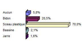 Figure 6 - Répartition des types de récipient de stockage dans les ménages