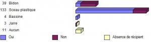 Figure 9 - Lavage des récipients de stockage de l'eau (Oui : Propre ; Non : sale)