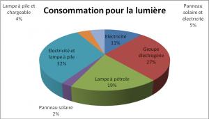 Graphique 2 - Consommation de l'énergie pour la lumière