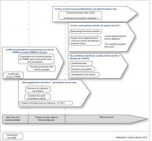Figure 2 - Controverses et conflits lors des phases de construction du Parc Naturel Marin de Mayotte, identifiés lors des entretiens