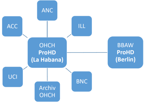 Organigramm des ProHD