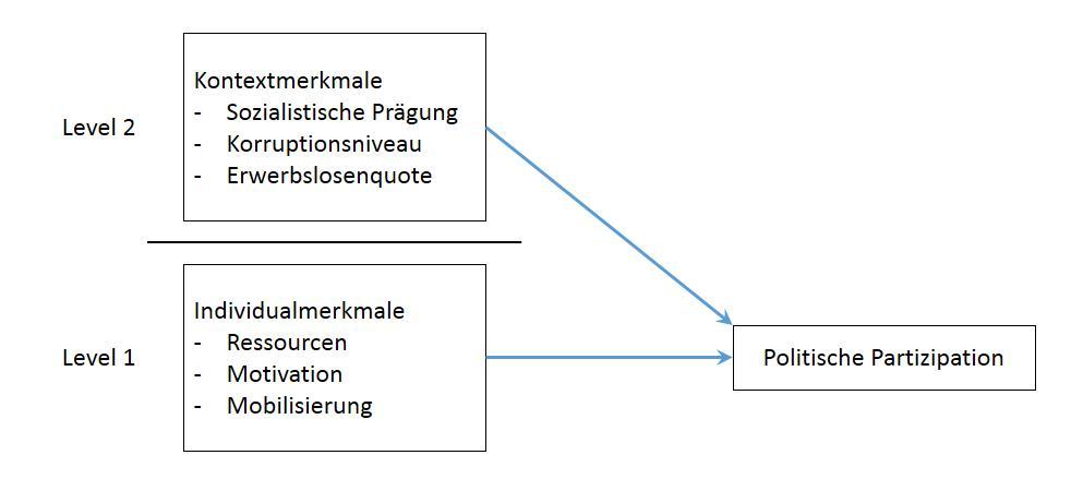 Das Mehrebenenmodell in dieser Arbeit