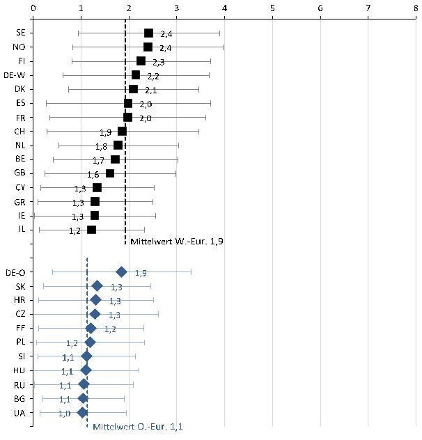 Durchschnittliches Partizipationsniveau in den west- und osteuropäischen Staaten.