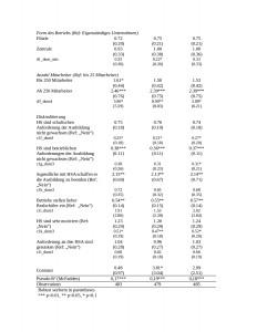 Fortsetzung Tabelle 1: Regression zu Hypothese 1.1-1.3