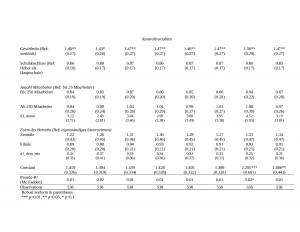 Fortsetzung Tabelle 2: Regression zu Hypothese 2