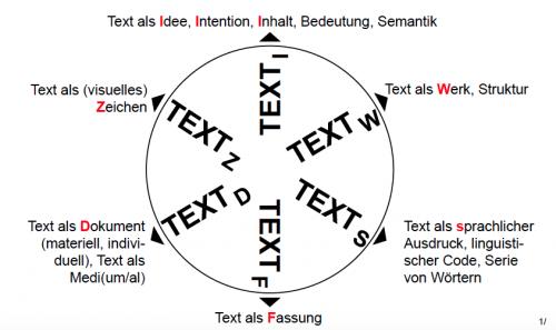 Das Textrad. Entwurf und Umsetzung aus Sahle (2013).
