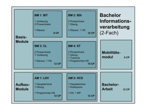 Der BA Informationsverarbeitung. Nur die Noten der Aufbaumodule (AM) und die der Bachelorarbeit gehen in die Fachendnote ein. Die Noten der Basismodule (BM) nicht.